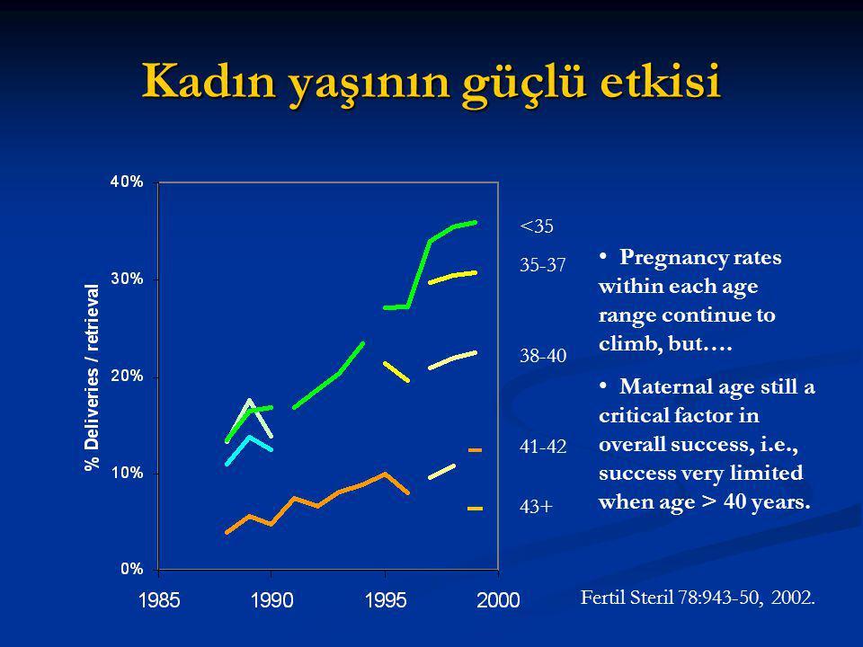 Kadın yaşının güçlü etkisi