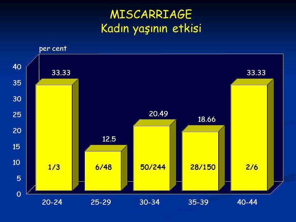 MISCARRIAGE Kadın yaşının etkisi per cent 40 33.33 33.33 35 30 25 12.5