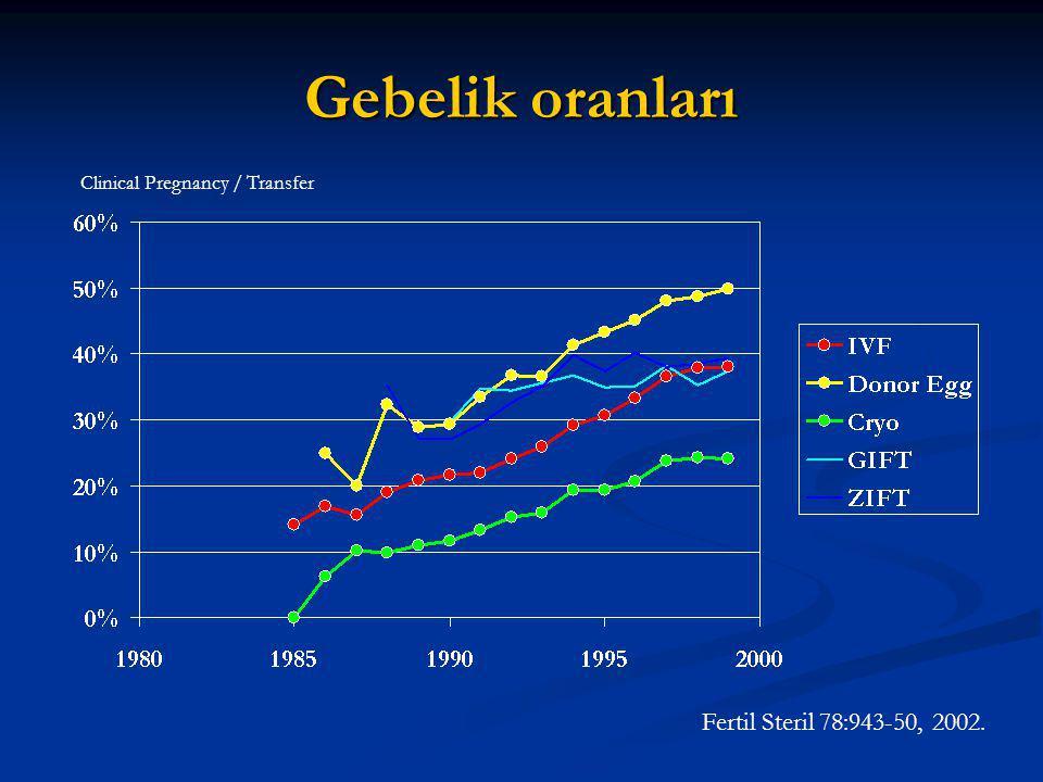 Gebelik oranları Fertil Steril 78:943-50, 2002.