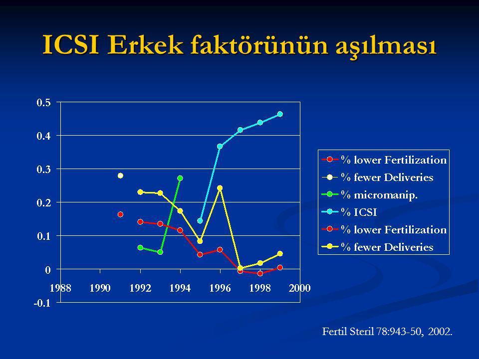 ICSI Erkek faktörünün aşılması