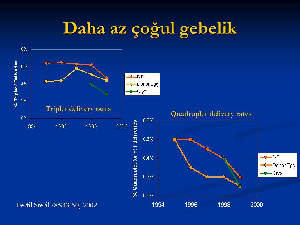 Daha az çoğul gebelik Triplet delivery rates Quadruplet delivery rates