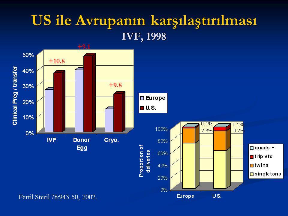 US ile Avrupanın karşılaştırılması IVF, 1998