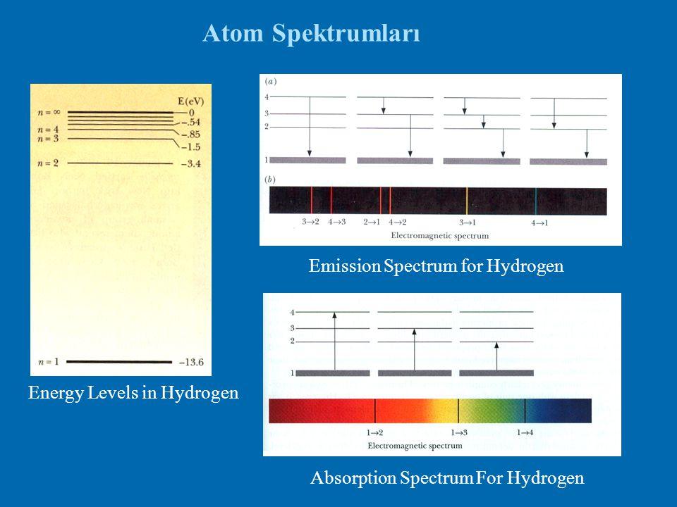Atom Spektrumları Emission Spectrum for Hydrogen