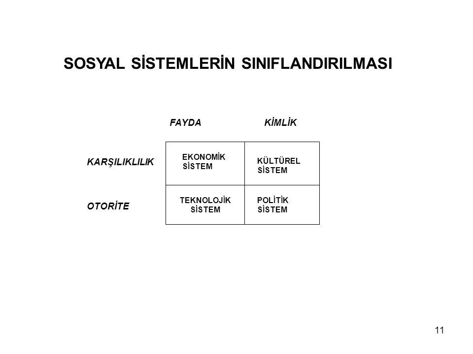 SOSYAL SİSTEMLERİN SINIFLANDIRILMASI