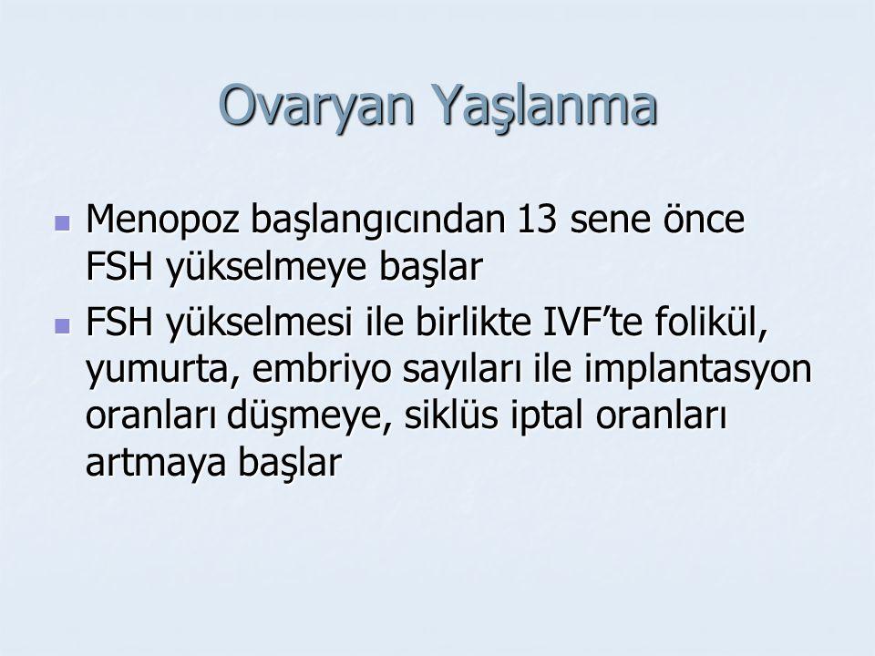 Ovaryan Yaşlanma Menopoz başlangıcından 13 sene önce FSH yükselmeye başlar.