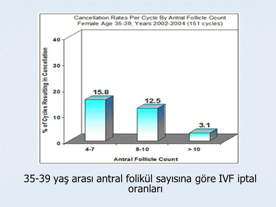 35-39 yaş arası antral folikül sayısına göre IVF iptal oranları