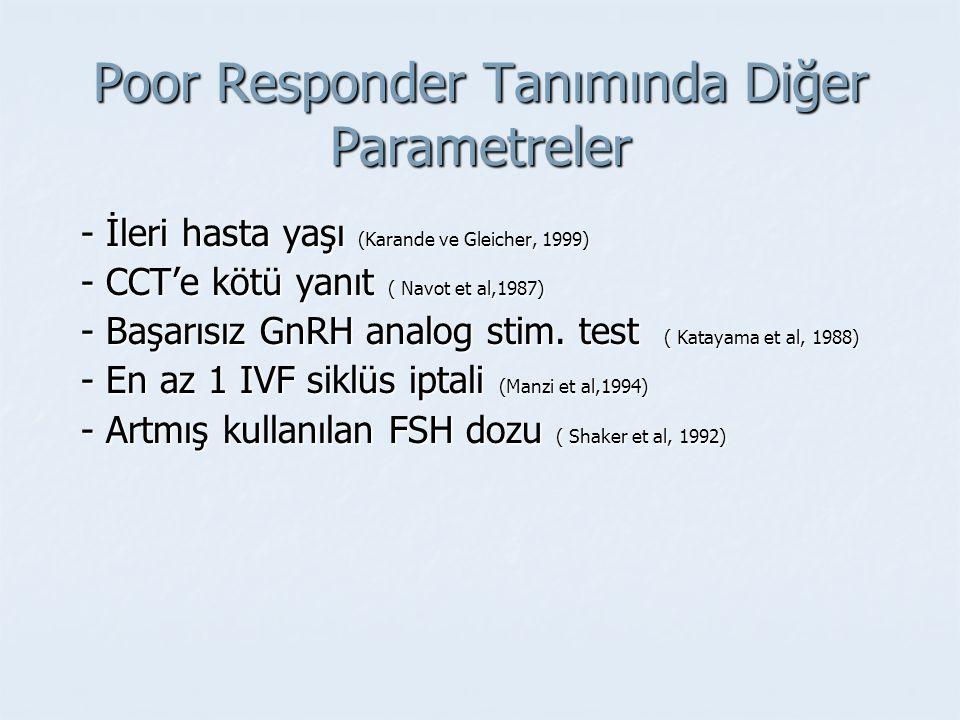 Poor Responder Tanımında Diğer Parametreler