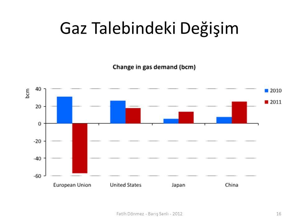 Gaz Talebindeki Değişim