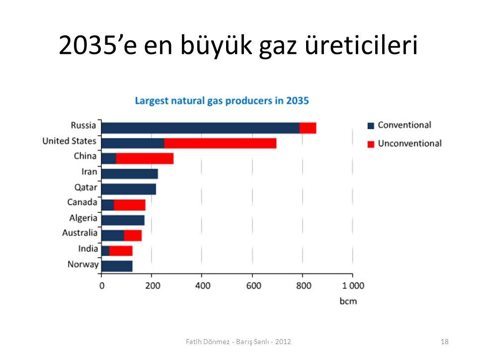 2035'e en büyük gaz üreticileri