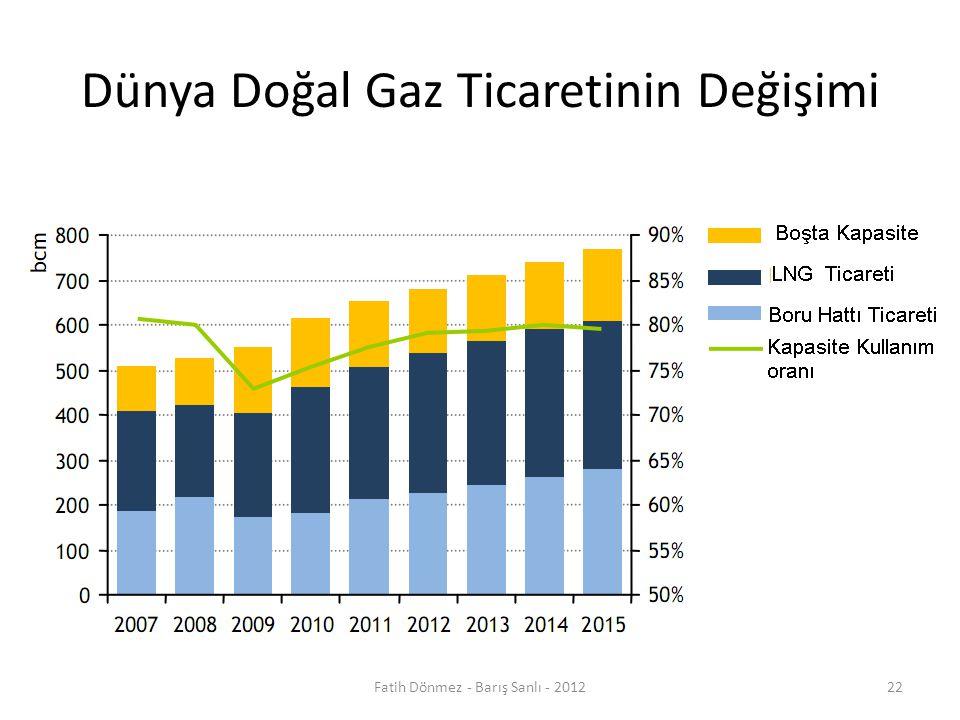 Dünya Doğal Gaz Ticaretinin Değişimi