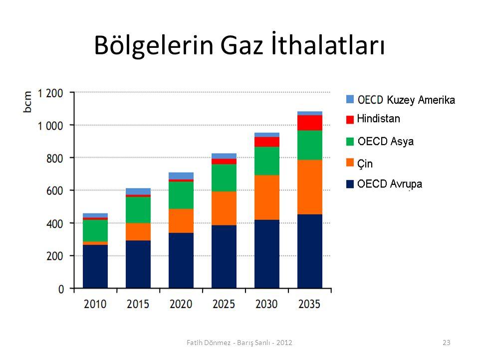 Bölgelerin Gaz İthalatları