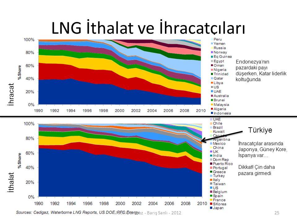 LNG İthalat ve İhracatçıları
