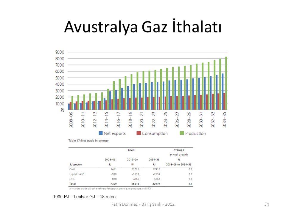 Avustralya Gaz İthalatı