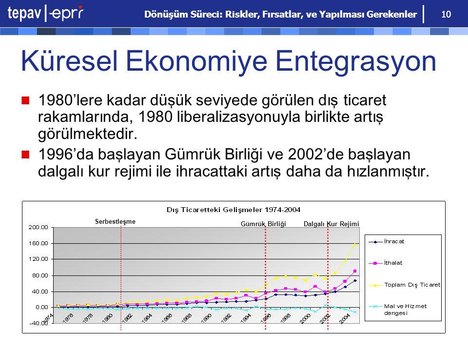 Küresel Ekonomiye Entegrasyon