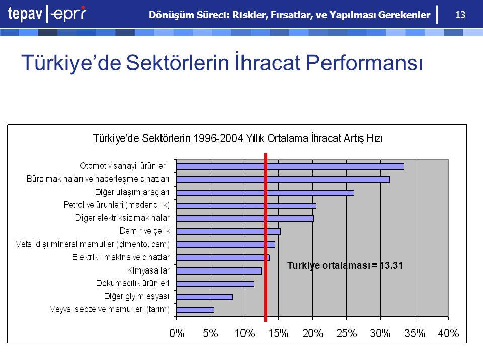 Türkiye'de Sektörlerin İhracat Performansı