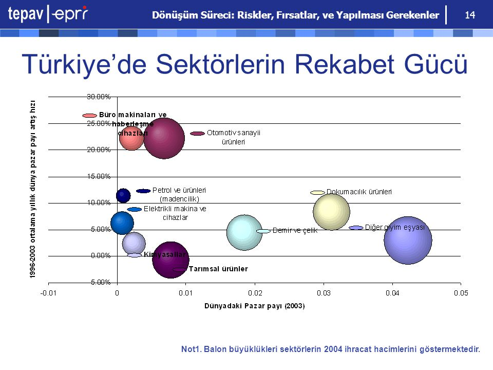 Türkiye'de Sektörlerin Rekabet Gücü