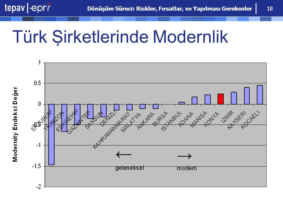 Türk Şirketlerinde Modernlik