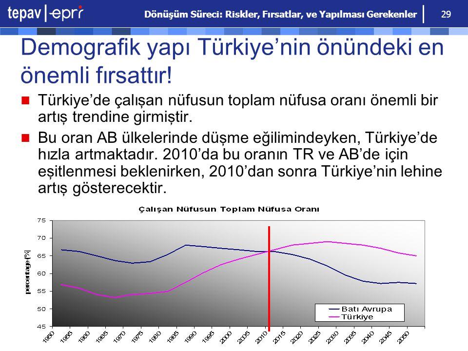 Demografik yapı Türkiye'nin önündeki en önemli fırsattır!