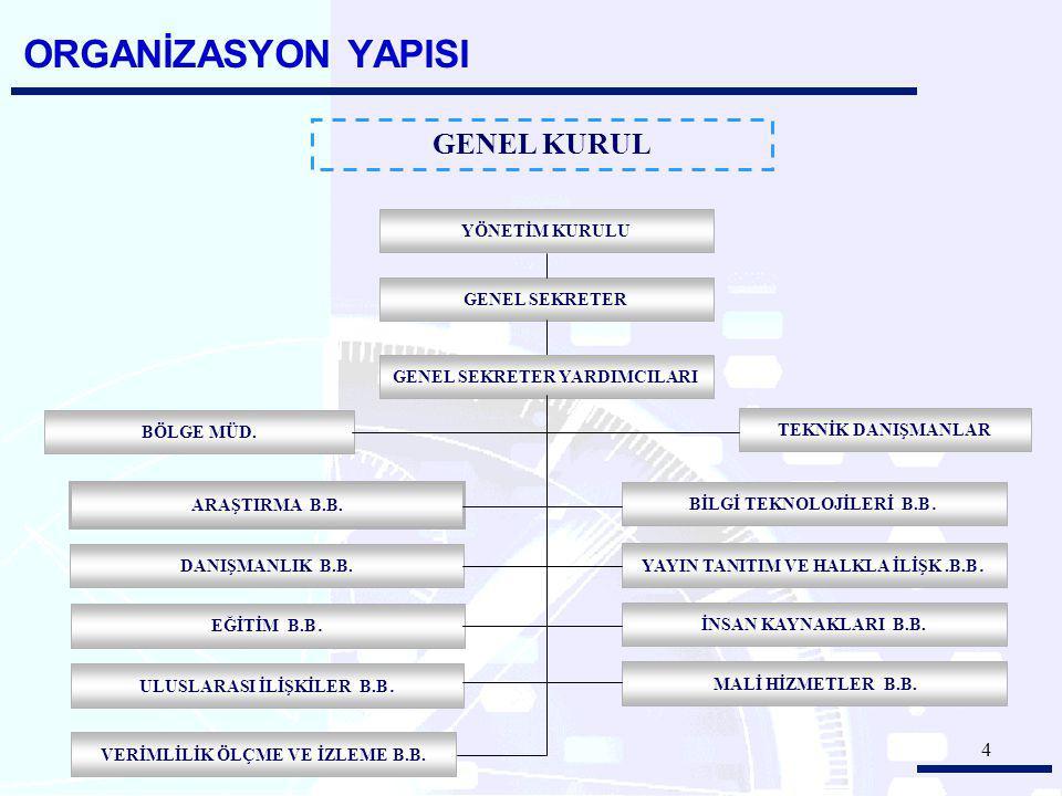 ORGANİZASYON YAPISI GENEL KURUL YÖNETİM KURULU GENEL SEKRETER