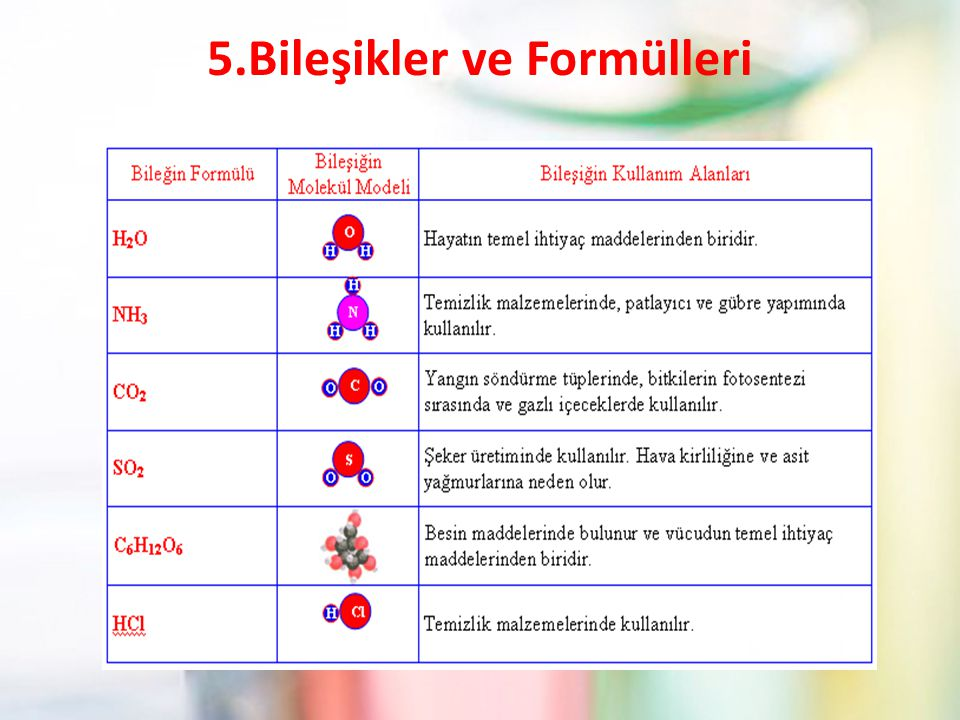 5.Bileşikler ve Formülleri