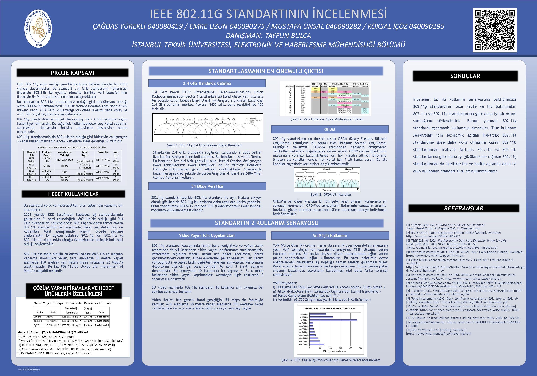 IEEE 802.11G STANDARTININ İNCELENMESİ