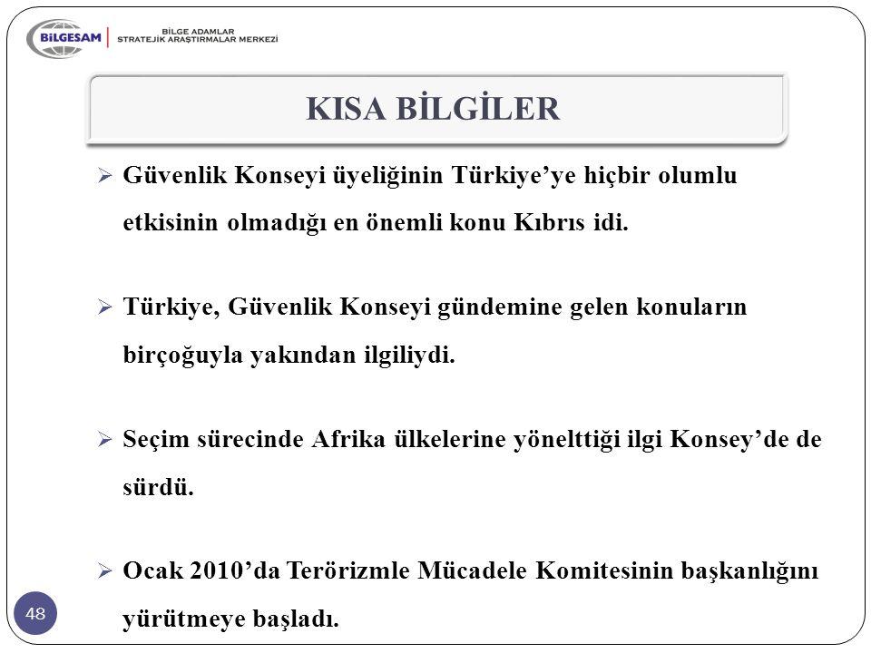 KISA BİLGİLER Güvenlik Konseyi üyeliğinin Türkiye'ye hiçbir olumlu etkisinin olmadığı en önemli konu Kıbrıs idi.
