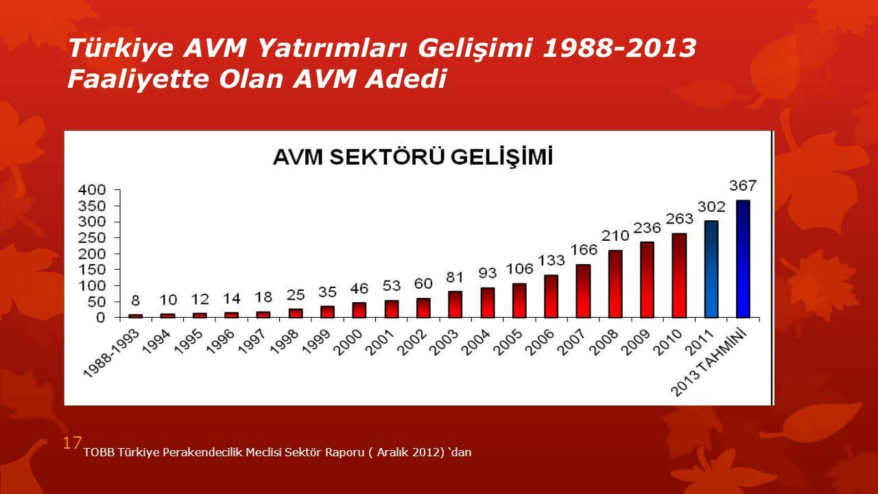 Türkiye AVM Yatırımları Gelişimi 1988-2013 Faaliyette Olan AVM Adedi