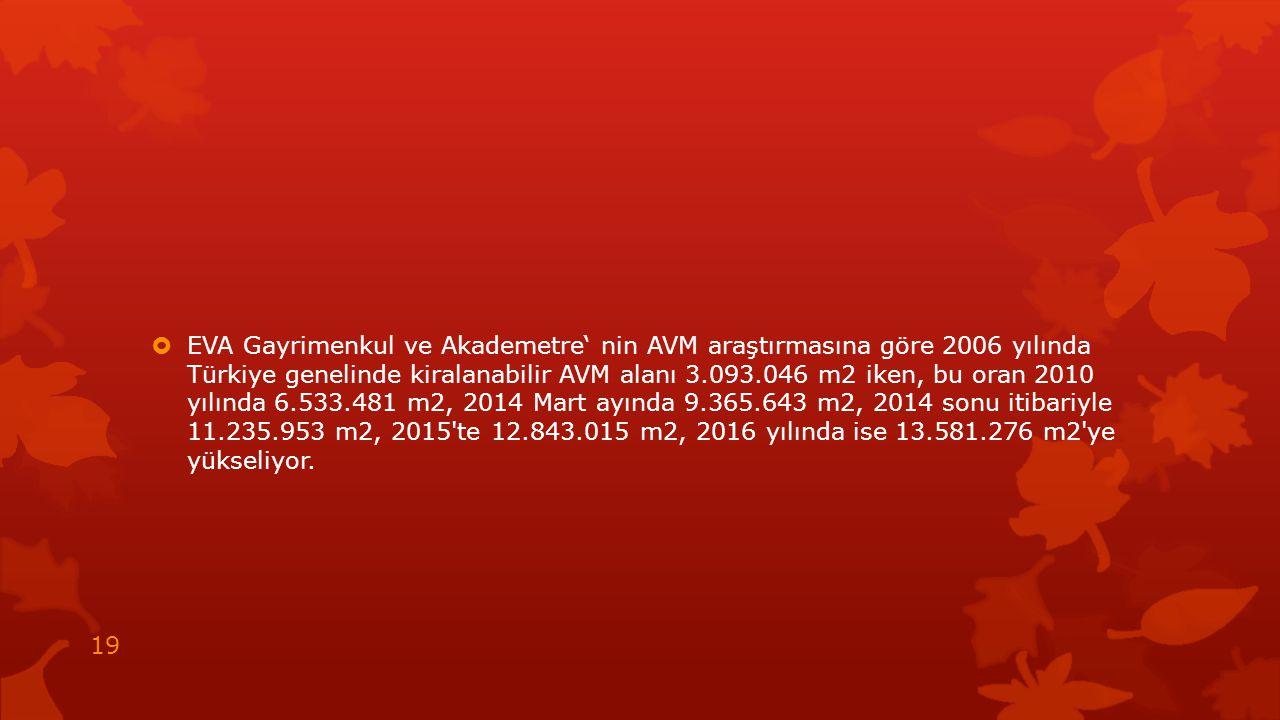 EVA Gayrimenkul ve Akademetre' nin AVM araştırmasına göre 2006 yılında Türkiye genelinde kiralanabilir AVM alanı 3.093.046 m2 iken, bu oran 2010 yılında 6.533.481 m2, 2014 Mart ayında 9.365.643 m2, 2014 sonu itibariyle 11.235.953 m2, 2015 te 12.843.015 m2, 2016 yılında ise 13.581.276 m2 ye yükseliyor.