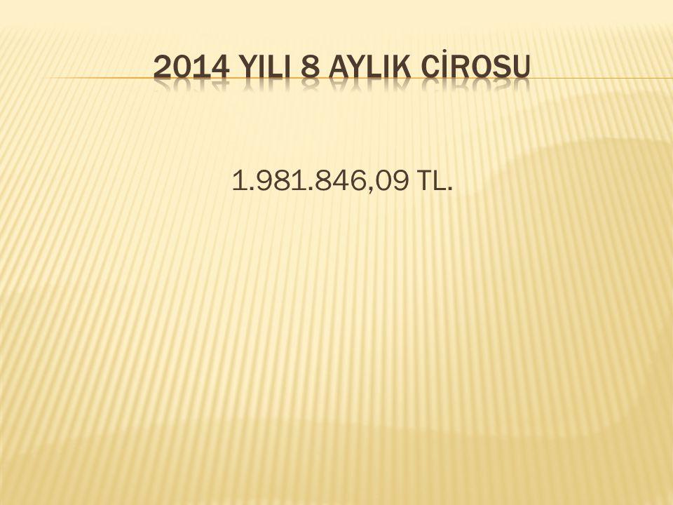 2014 YILI 8 AYLIK CİROSU 1.981.846,09 TL.