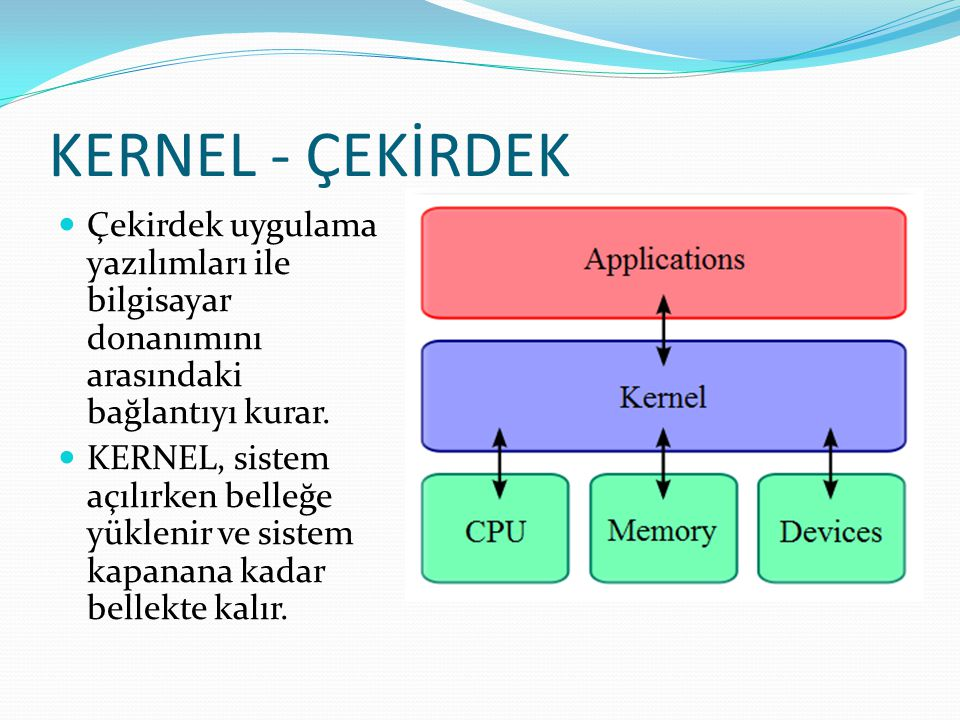 KERNEL - ÇEKİRDEK Çekirdek uygulama yazılımları ile bilgisayar donanımını arasındaki bağlantıyı kurar.