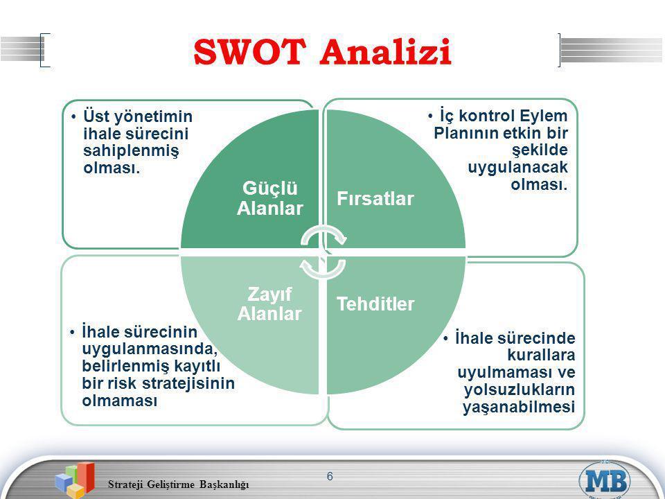 SWOT Analizi Tehditler Zayıf Alanlar