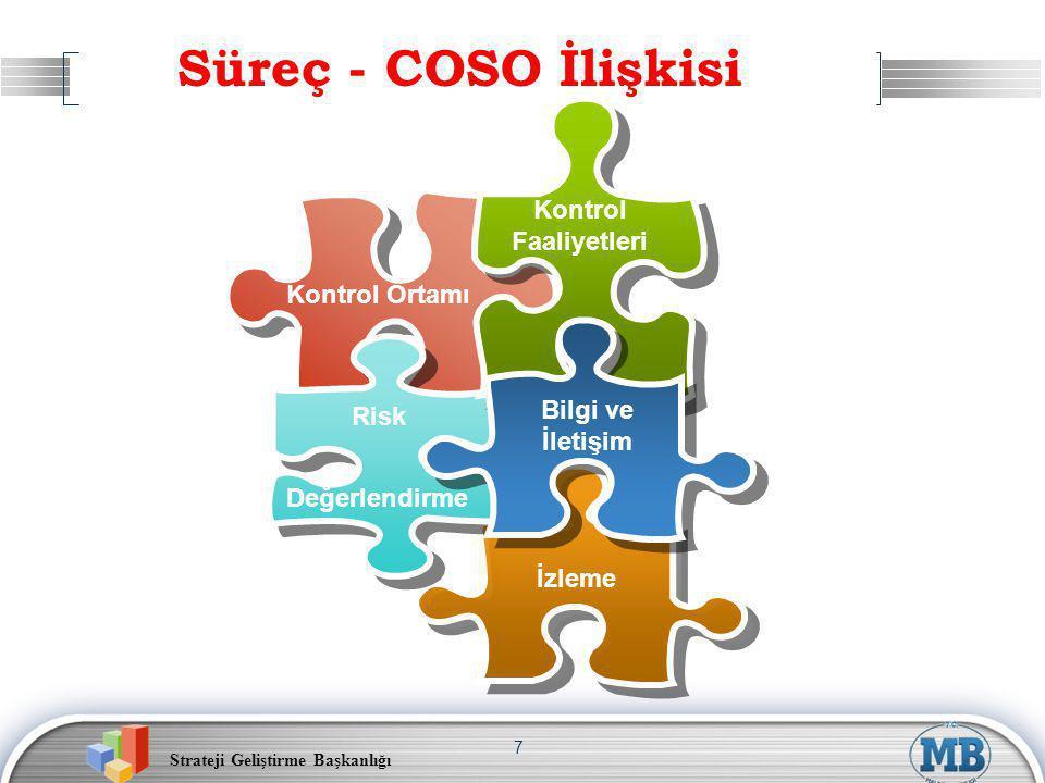 Süreç - COSO İlişkisi Kontrol Faaliyetleri Kontrol Ortamı