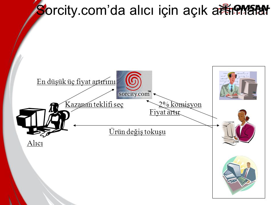 Sorcity.com'da alıcı için açık artırmalar