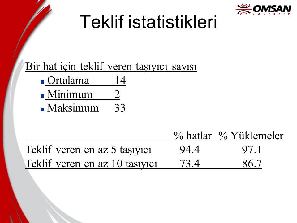 Teklif istatistikleri