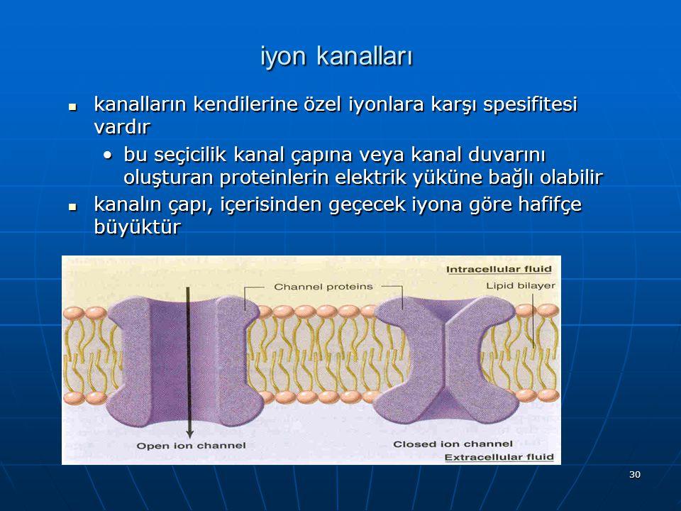 iyon kanalları kanalların kendilerine özel iyonlara karşı spesifitesi vardır.