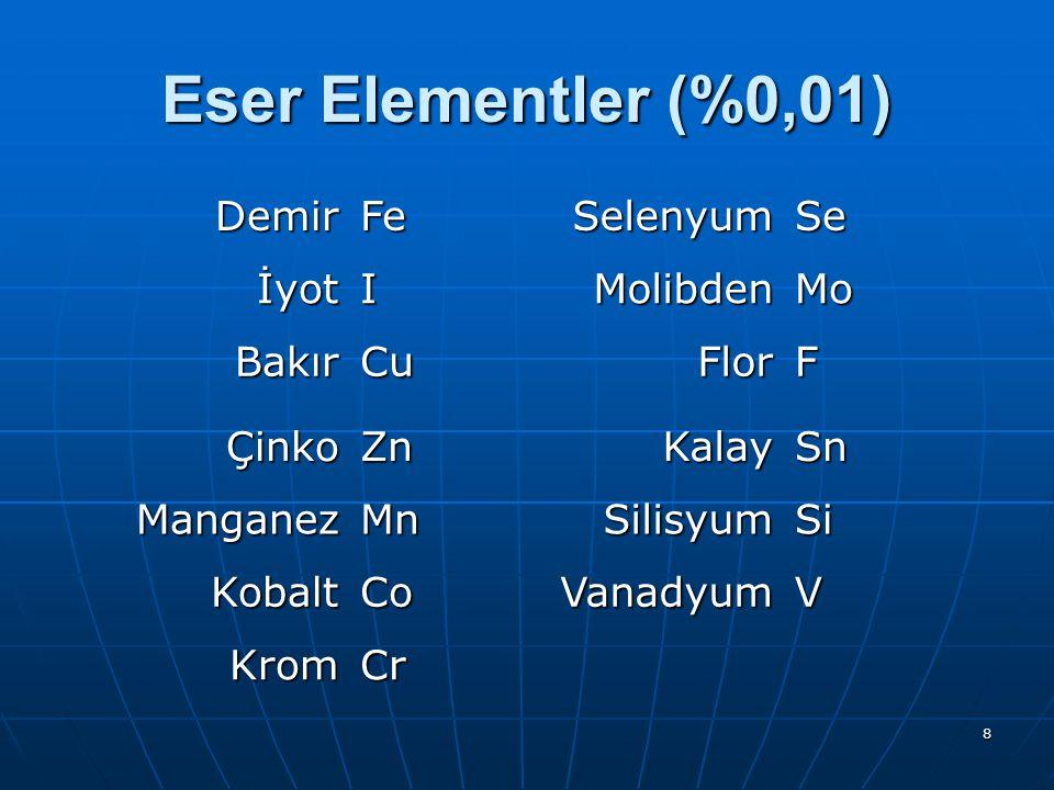 Eser Elementler (%0,01) Demir Fe Selenyum Se İyot I Molibden Mo Bakır