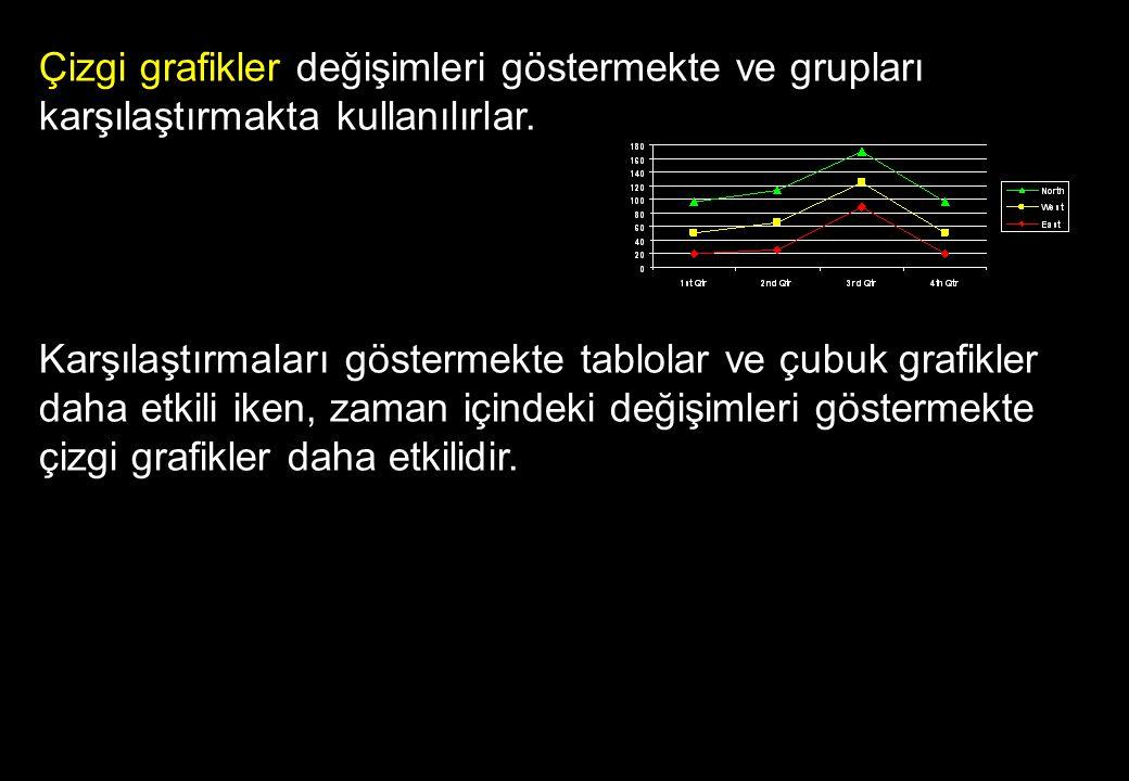 Çizgi grafikler değişimleri göstermekte ve grupları karşılaştırmakta kullanılırlar.