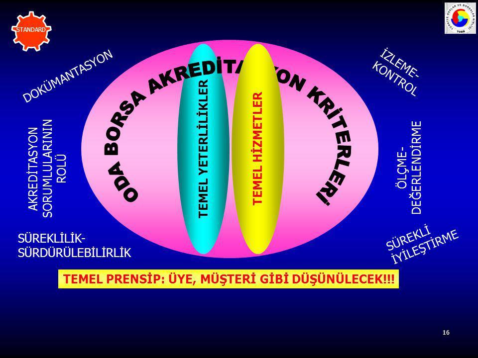 ODA BORSA AKREDİTASYON KRİTERLERİ