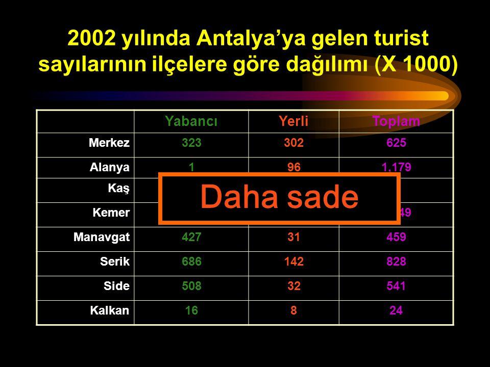 2002 yılında Antalya'ya gelen turist sayılarının ilçelere göre dağılımı (X 1000)