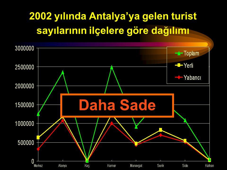 2002 yılında Antalya'ya gelen turist sayılarının ilçelere göre dağılımı