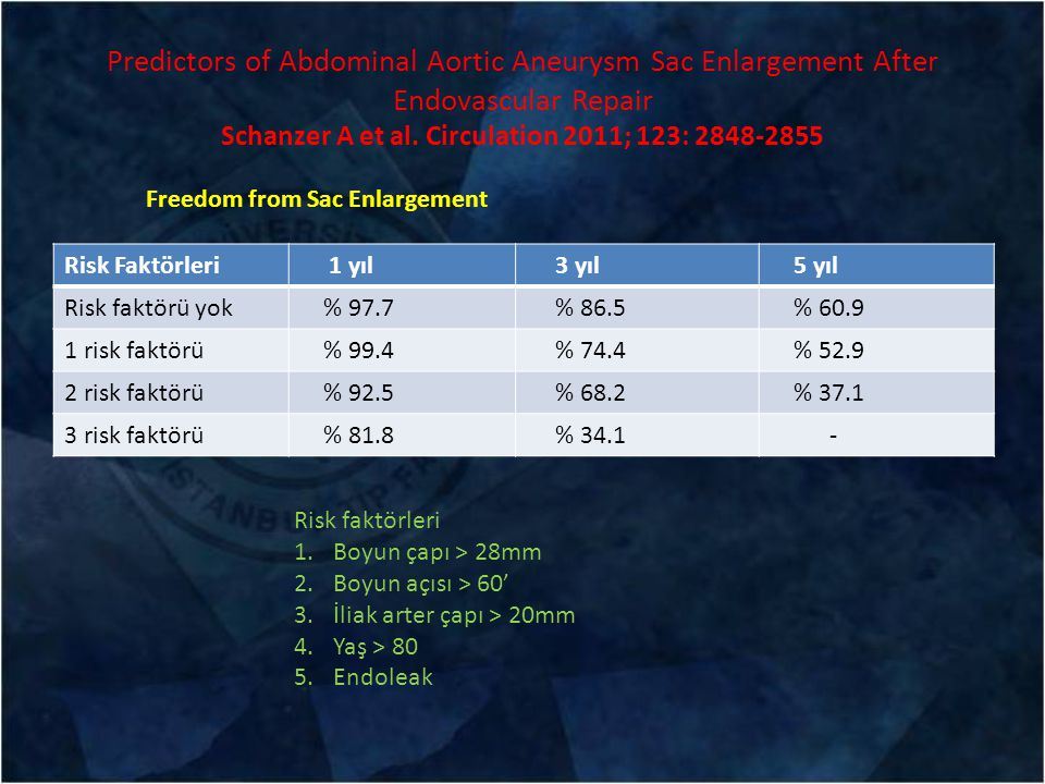 Predictors of Abdominal Aortic Aneurysm Sac Enlargement After Endovascular Repair Schanzer A et al. Circulation 2011; 123: 2848-2855