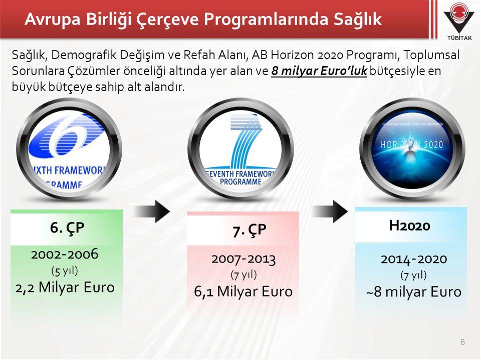 Avrupa Birliği Çerçeve Programlarında Sağlık