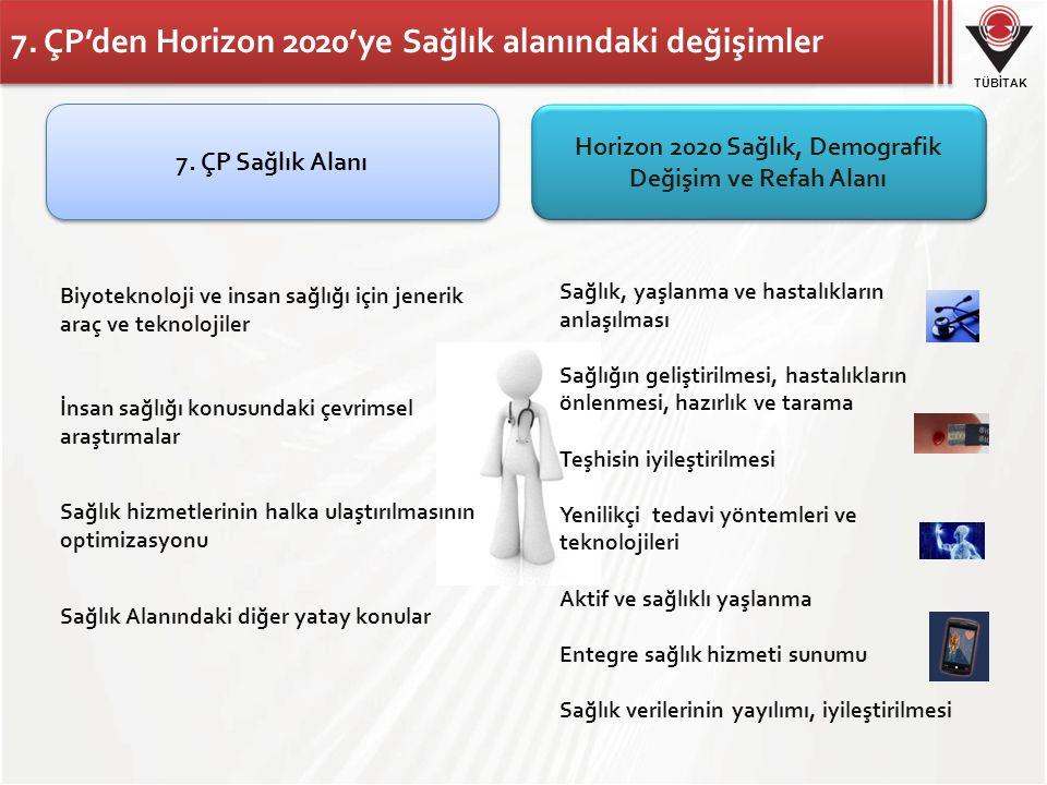 7. ÇP'den Horizon 2020'ye Sağlık alanındaki değişimler