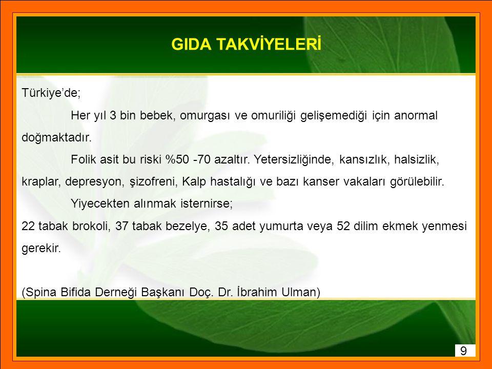 GIDA TAKVİYELERİ Türkiye'de;