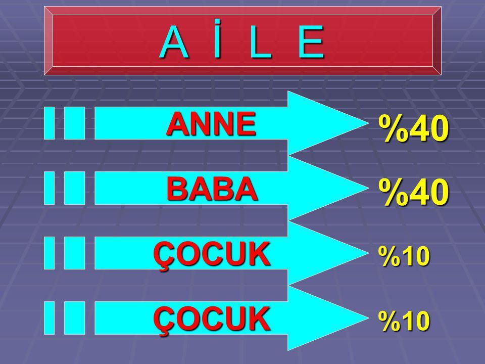 A İ L E ANNE %40 BABA %40 ÇOCUK %10 ÇOCUK %10