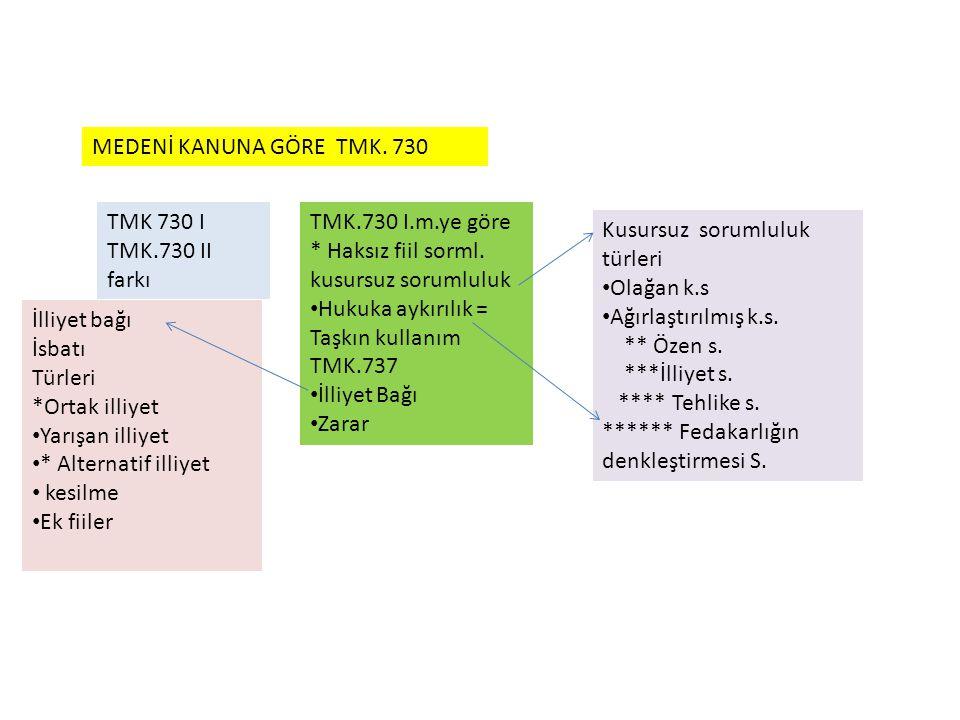 MEDENİ KANUNA GÖRE TMK. 730 TMK 730 I. TMK.730 II farkı. TMK.730 I.m.ye göre. * Haksız fiil sorml.