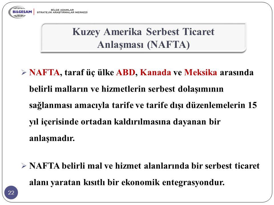 Kuzey Amerika Serbest Ticaret Anlaşması (NAFTA)