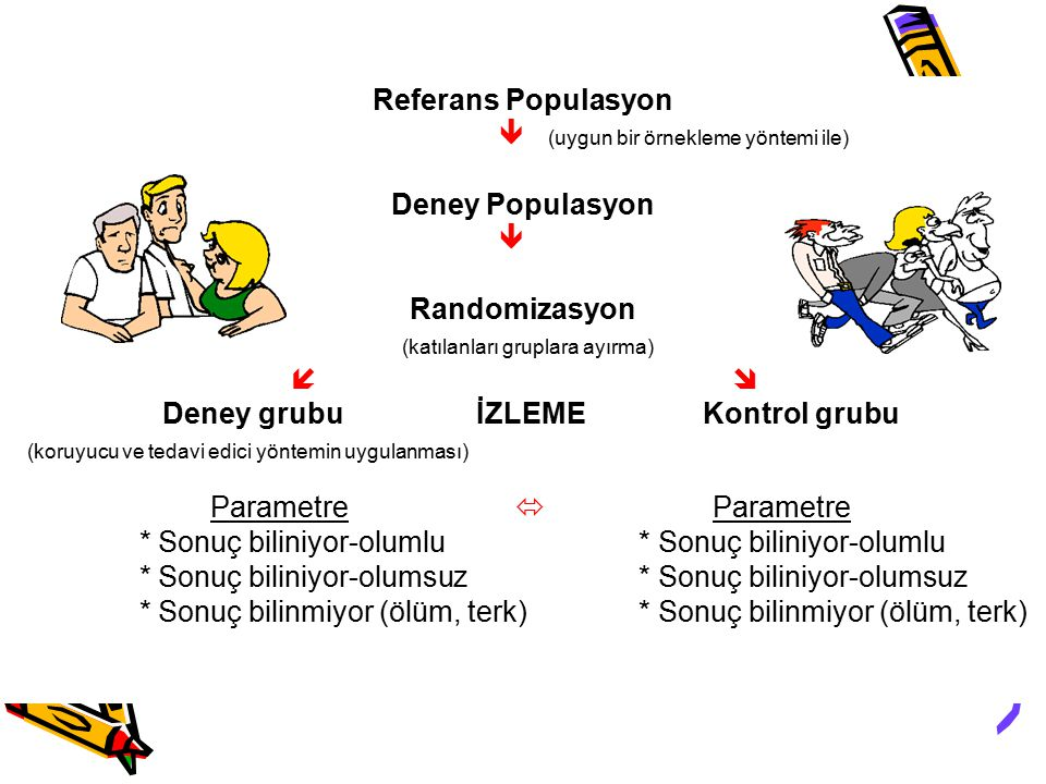 Referans Populasyon  (uygun bir örnekleme yöntemi ile) Deney Populasyon.  Randomizasyon. (katılanları gruplara ayırma)