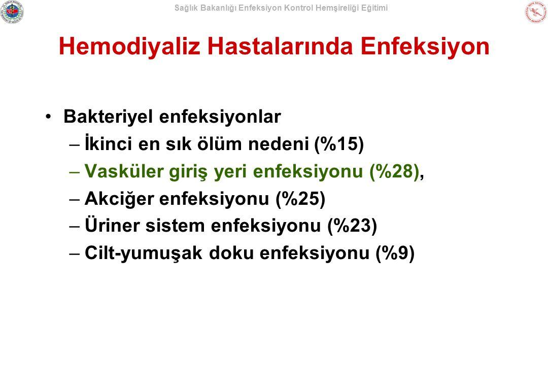Hemodiyaliz Hastalarında Enfeksiyon