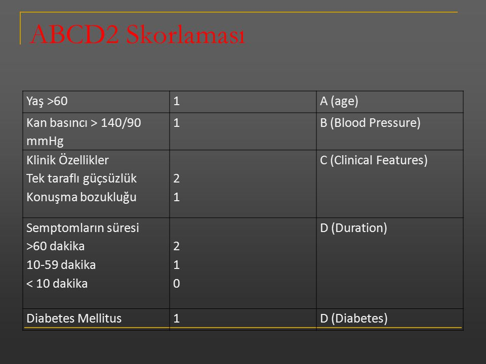 ABCD2 Skorlaması Yaş >60 1 A (age) Kan basıncı > 140/90 mmHg